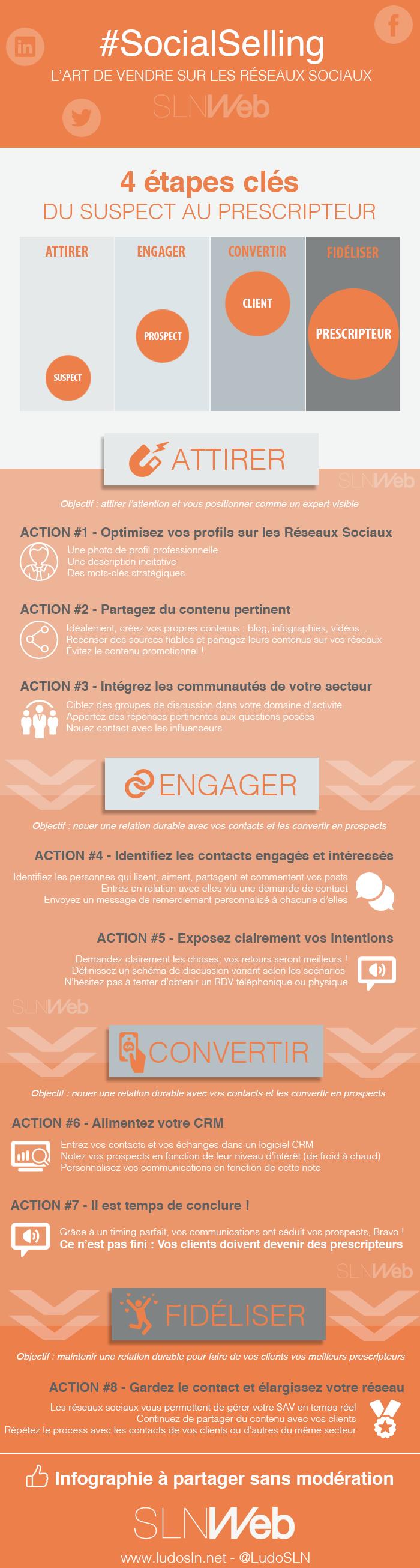 Infographie-Social-Selling-Comment-vendred-sur-les-reseaux-sociaux-en-4-etapes